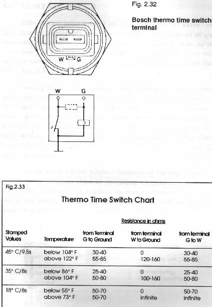 thermo time switch pelican parts technical bbs timeswitch jpg