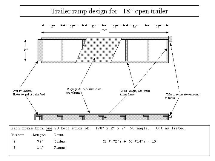 how to build rampos for car trailer