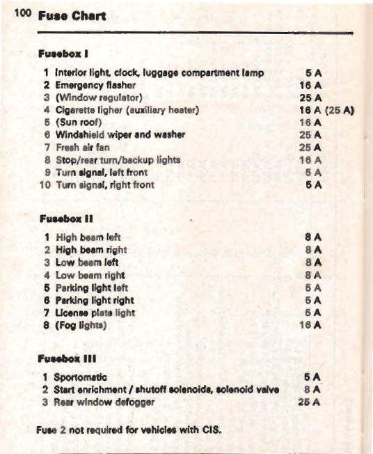 where are the fuses for rear blinkers -73models ? - pelican parts technical bbs porsche 924 fuse diagram
