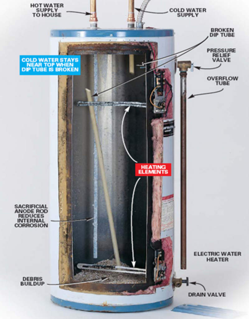 Gas Hot Water Heater Not Heating In Am Pelican Parts Forums