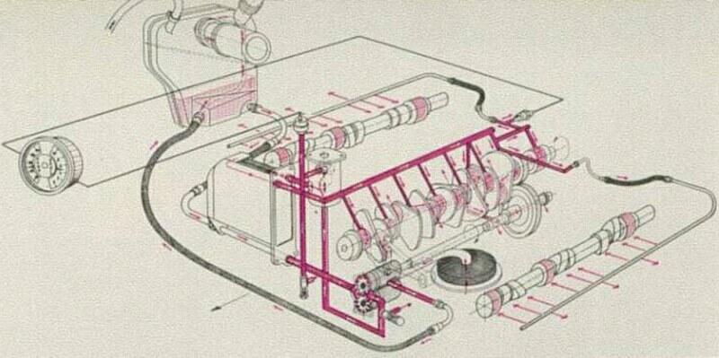 help need oil flow diagram pelican parts forums. Black Bedroom Furniture Sets. Home Design Ideas