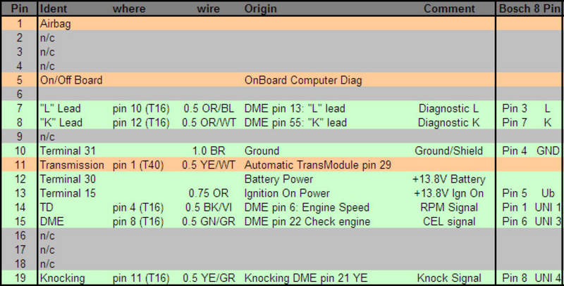 How To Use An Obdii Diagnostic Port In A 3 6 Transplant