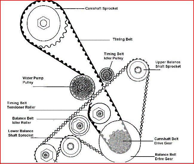 timing belt idler