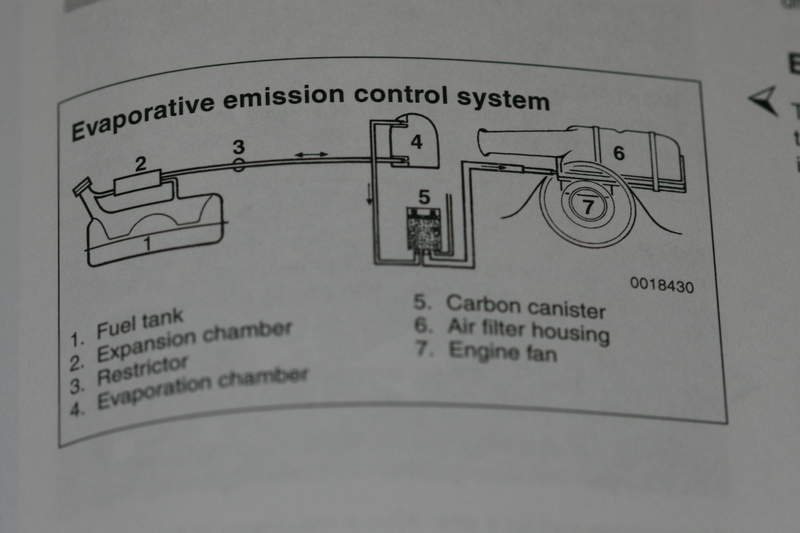 New Ca Evaporative Emissions Test  Damn