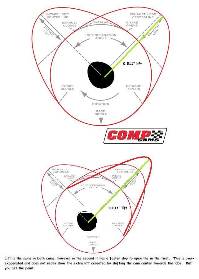 lobe diagram overlap free engine image for user manual