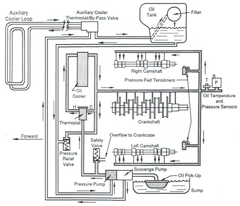 carrera oil cooler  oil level