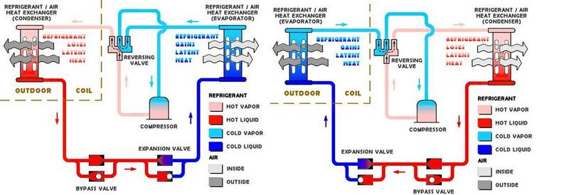 Brilliant Heat Pump Parts Diagram Rocket Science Like That Project You Are Working On Coming By And Decorating Ideas