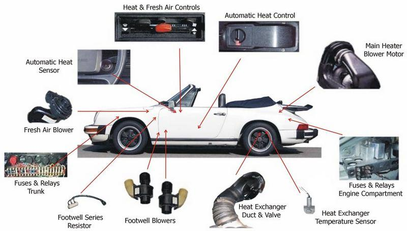 how does the heating system work for 74 89? pelican parts forums Porsche Slant Nose Conversion