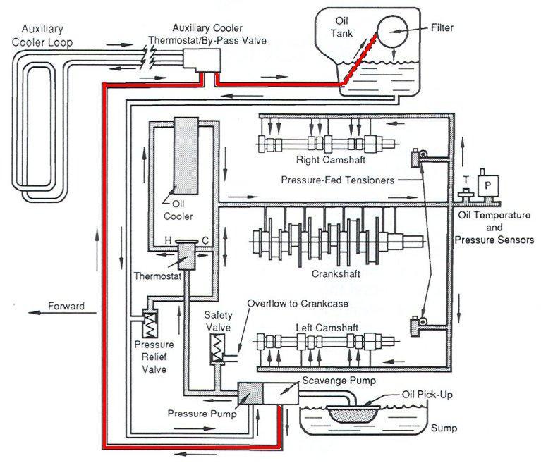 porsche 928 oil flow diagram  porsche  free engine image