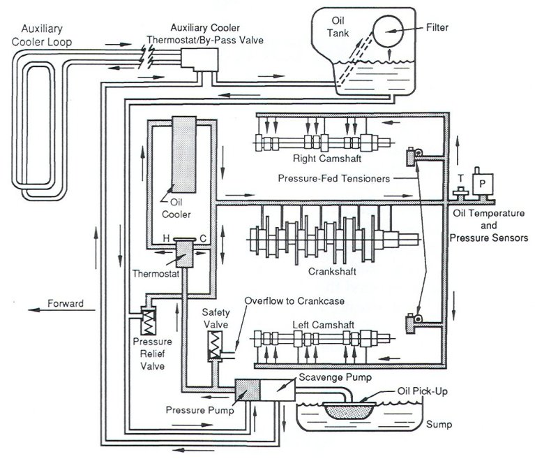 930 oiling system diagram