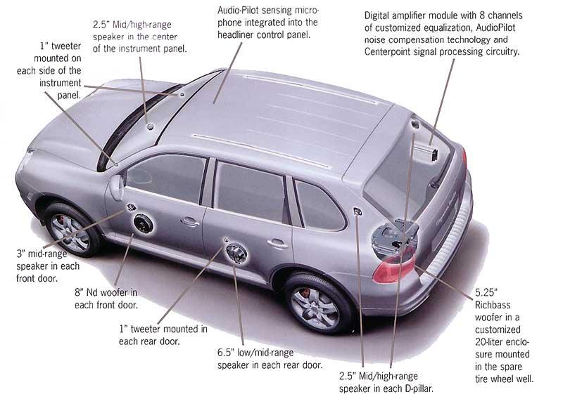 Porsche cayenne bose sound system