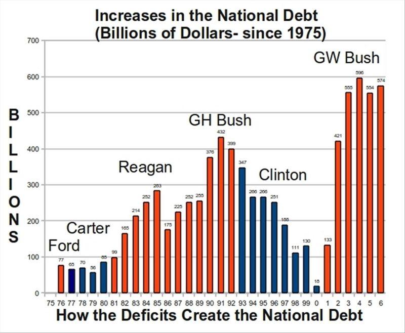 national deficit essay