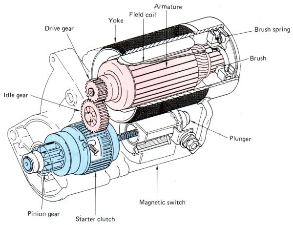 wiring diagrams cars start the wiring diagram auto starter wiring diagram nilza wiring diagram