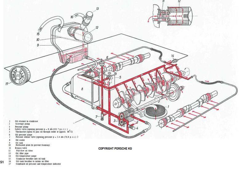 oil circulation new engine pelican parts technical bbs porsche 944 fuel pump wiring diagram