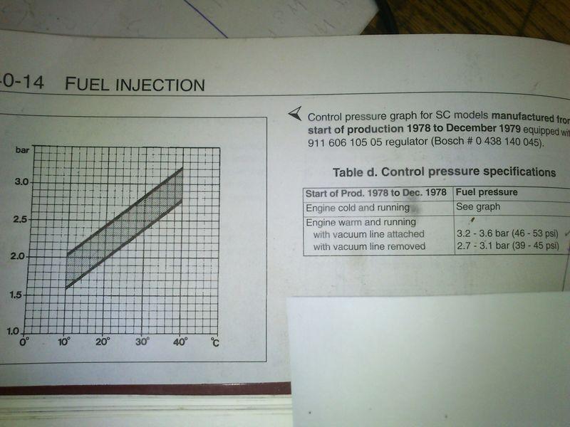 1978 1979 911 Sc Cold Control Pressure Which Graph 0438