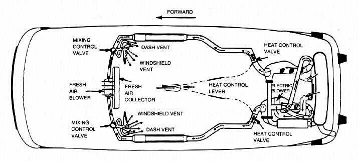 Fresh Air Blower Controls