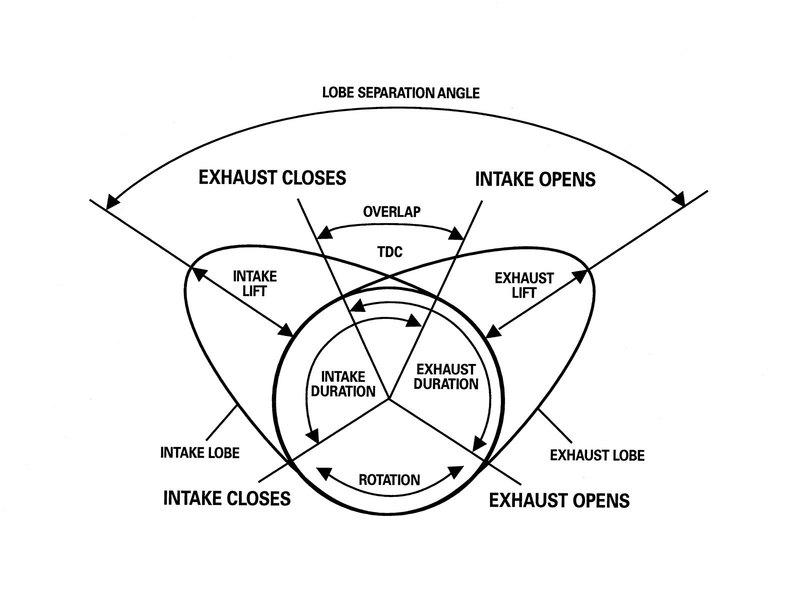 cam overlap - explain please    - rennlist