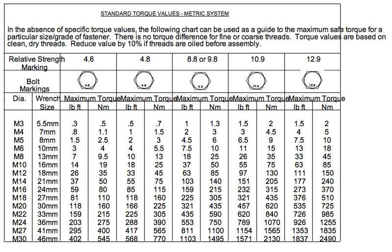 Suspension Torque Specs  Pelican Parts Technical Bbs