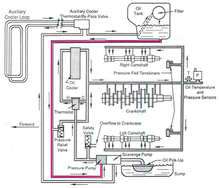 please splain the 911 dry sump system to me like i m a 6th here is another drawing of the oil system i got from the forum