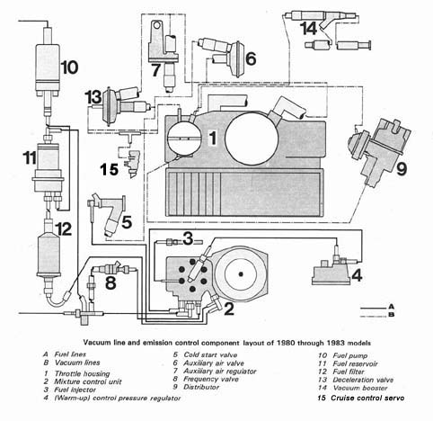 Cruise Control vacuum line issue on 1980SC Targa - Pelican Parts Forums | 1980s Porsche Engine Diagram |  | the Pelican Parts Forum!