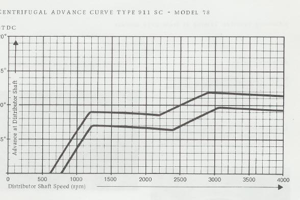 advance curve info please