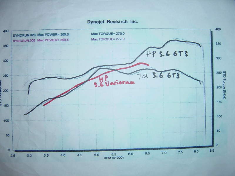varioram vs gt3 same dynamometer pelican parts technical bbs same dyno same conditions it is simply amazing what the actual rwhp is of a gt3 porsche is so conservative the published numbers