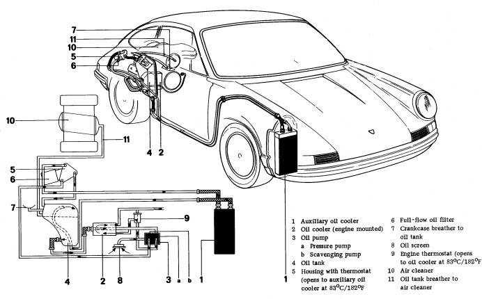 Please Splain The 911 Dry Sump System To Me Like I M A 6th Grader Pelican Parts Forums