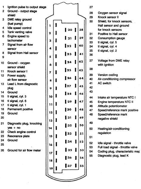 Dme Pin Chart  Carrera  Search