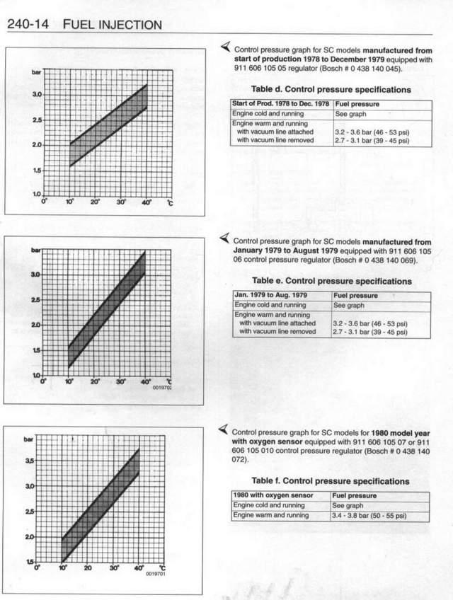 Vacuum Pressure Chart