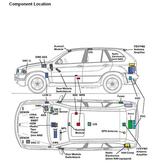 electronic component locations in the bmw x5